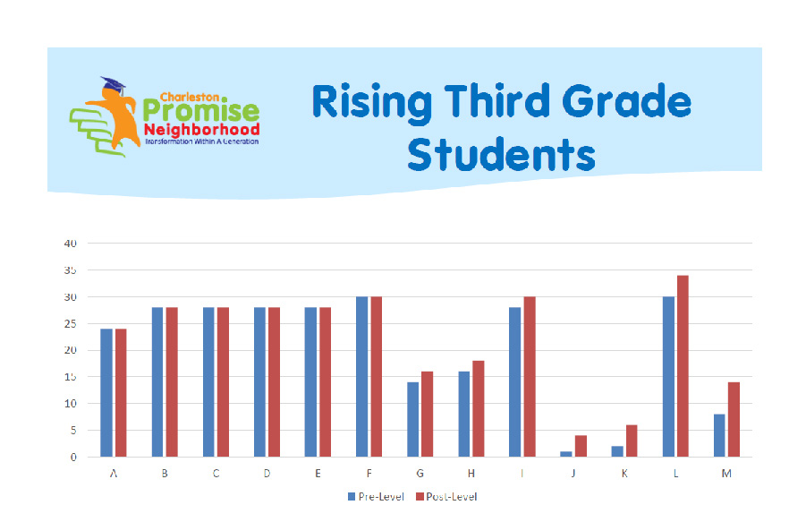 summer literacy outcomes